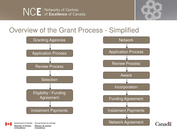 Overview of the Grant Process - Simplified