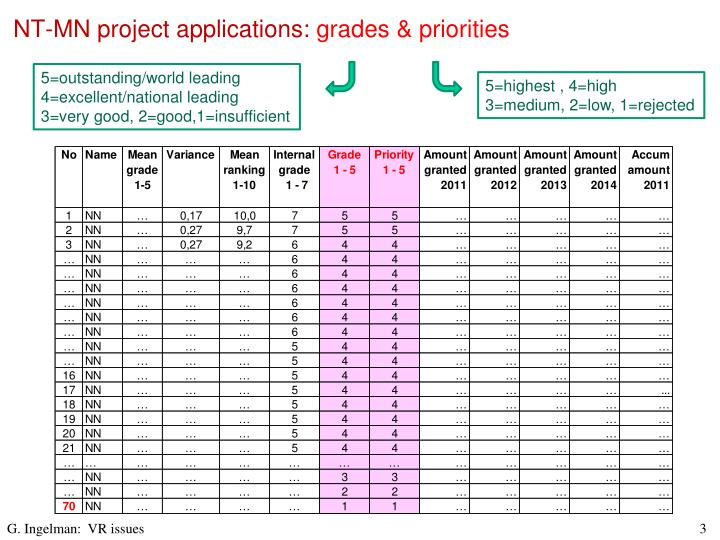 Nt mn project applications grades priorities