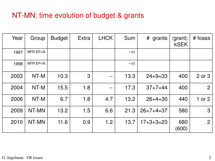 Nt mn time evolution of budget grants