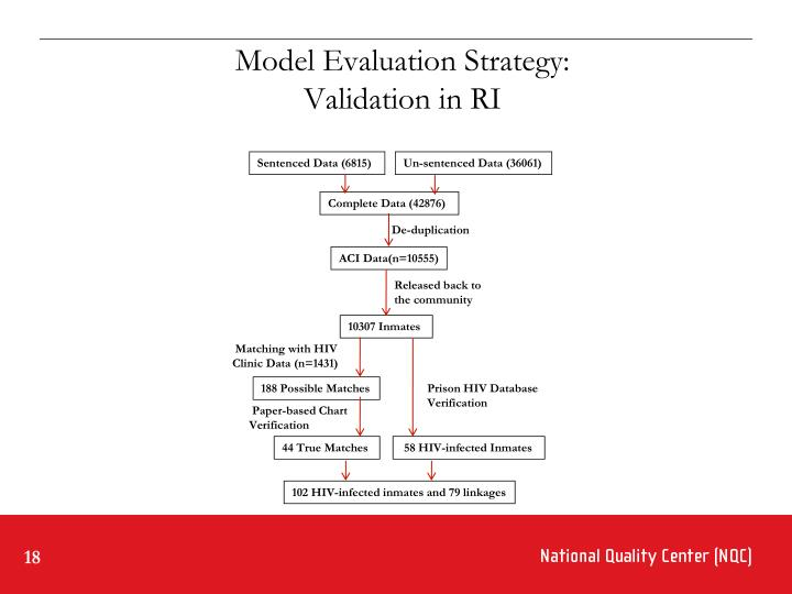 Model Evaluation Strategy: