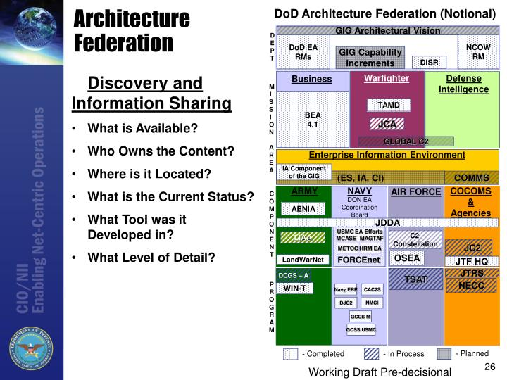 DoD Architecture Federation (Notional)