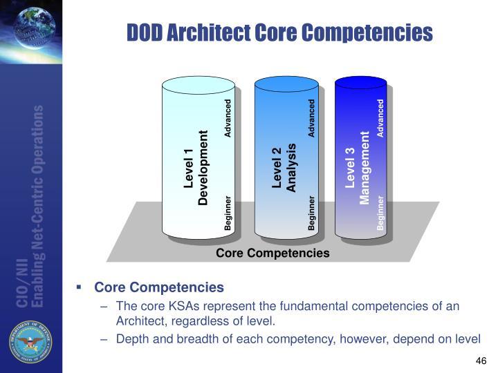 DOD Architect Core Competencies