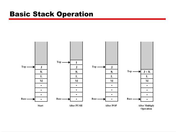 Basic Stack Operation