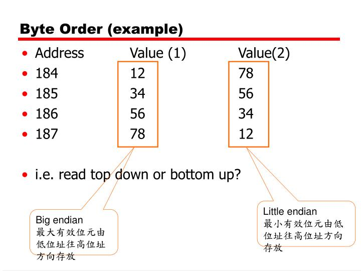 Byte Order (example)