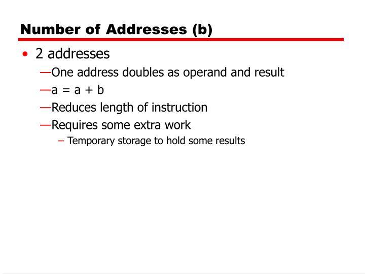 Number of Addresses (b)