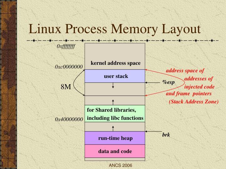 Linux Process Memory Layout