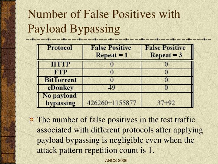 Number of False Positives with Payload Bypassing