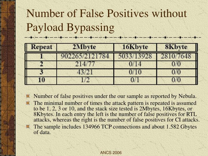 Number of False Positives without Payload Bypassing