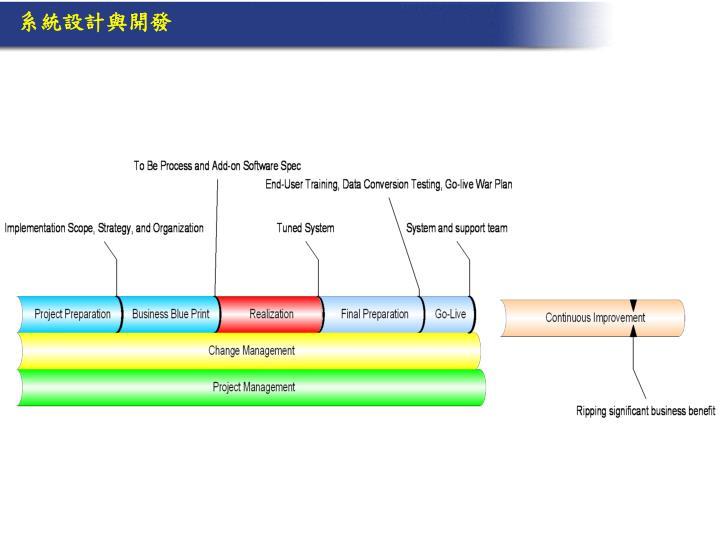 系統設計與開發