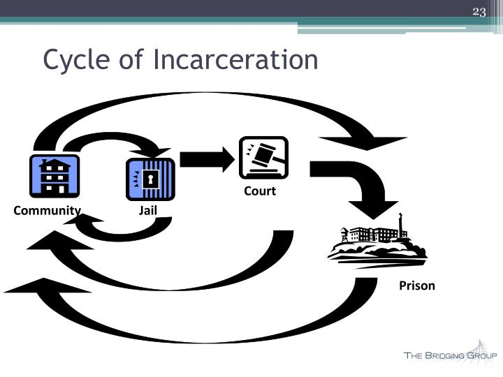 Cycle of Incarceration
