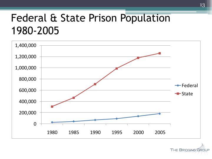 Federal & State Prison Population
