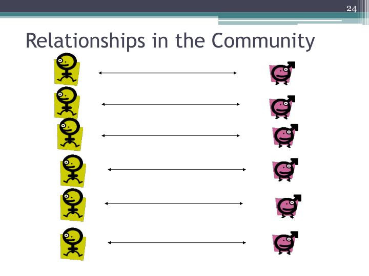 Relationships in the Community