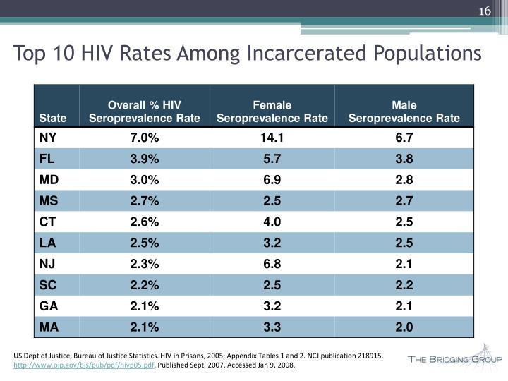 Top 10 HIV Rates Among Incarcerated Populations