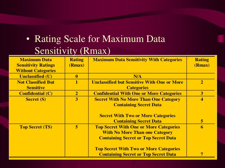 Rating Scale for Maximum Data Sensitivity (Rmax)
