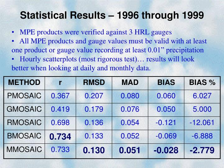 Statistical Results – 1996 through 1999