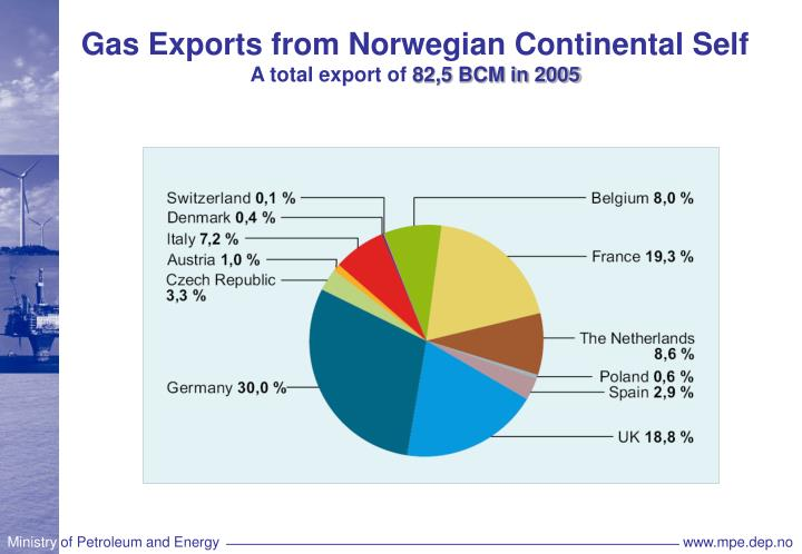 Gas Exports from Norwegian Continental Self