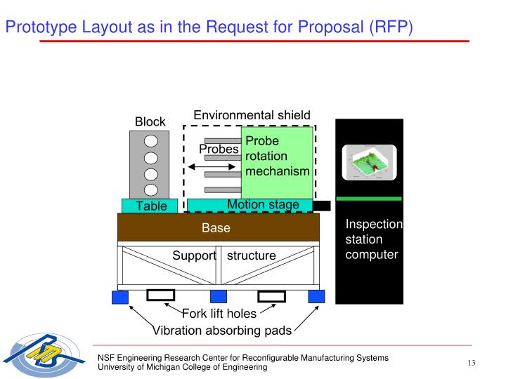 Prototype Layout as in the Request for Proposal (RFP)