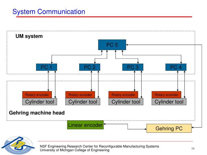 System Communication