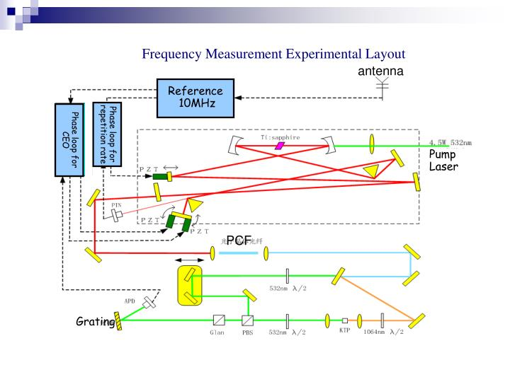 Frequency Measurement Experimental Layout