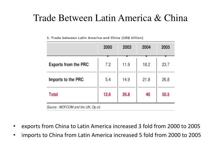 Trade Between Latin America & China