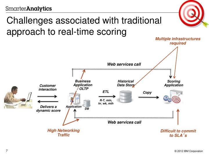 Challenges associated with traditional approach to real-time scoring