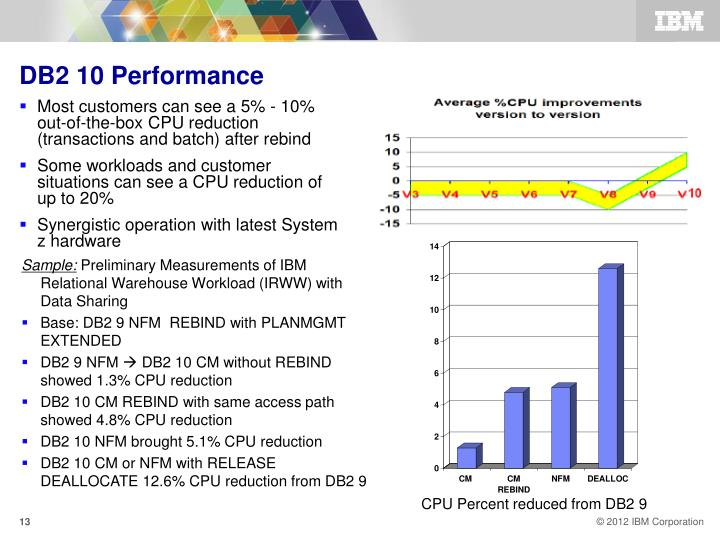 DB2 10 Performance