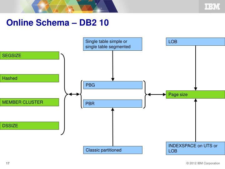 Online Schema – DB2 10