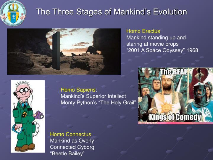 The Three Stages of Mankind's Evolution