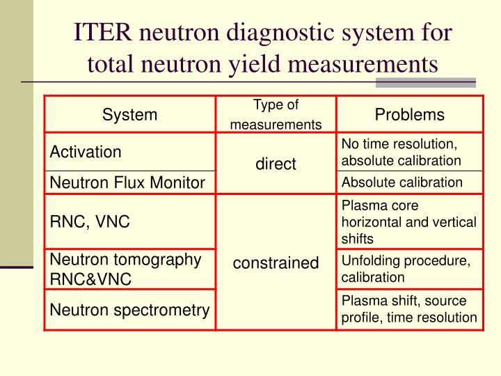 Iter neutron diagnostic system for total neutron yield measurements
