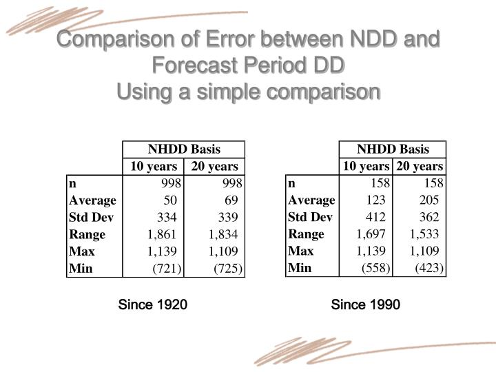Comparison of Error between NDD and Forecast Period DD