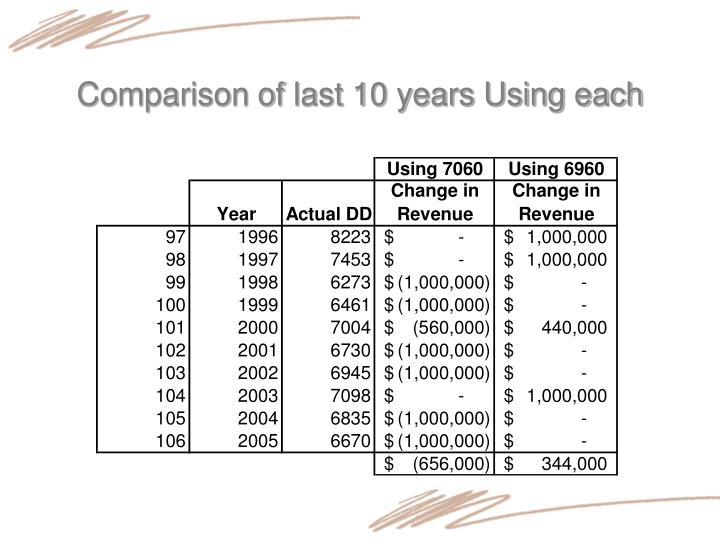 Comparison of last 10 years Using each