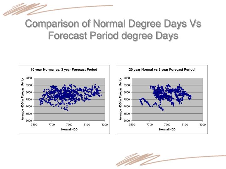 Comparison of Normal Degree Days Vs Forecast Period degree Days