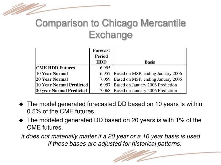 Comparison to Chicago Mercantile Exchange