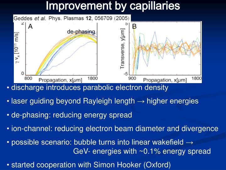Improvement by capillaries