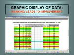 graphic display of data ranking leads to improvement