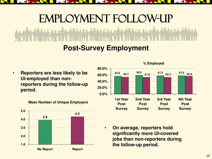 Reporters are less likely to be UI-employed than non-reporters during the follow-up period.