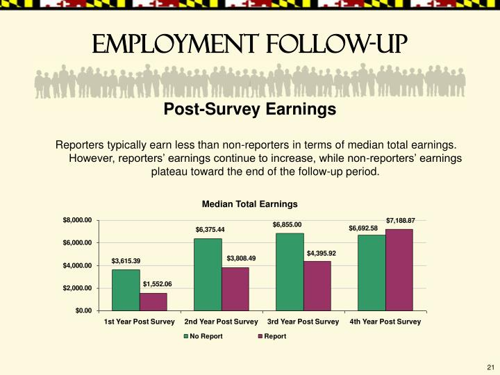 Reporters typically earn less than non-reporters in terms of median total earnings. However, reporters' earnings continue to increase, while non-reporters' earnings plateau toward the end of the follow-up period.