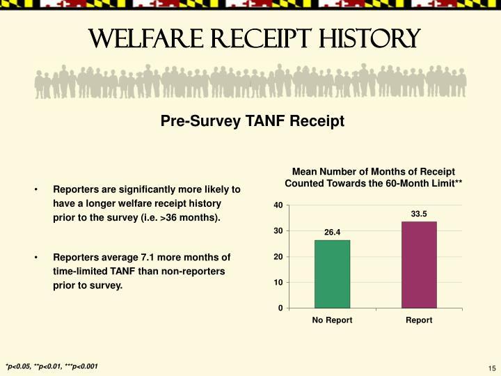 Welfare receipt history