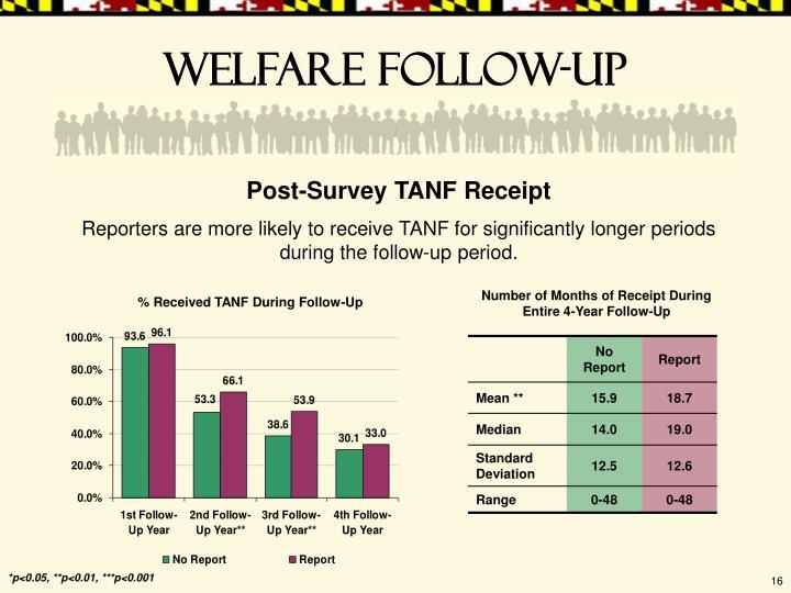 Welfare follow-up