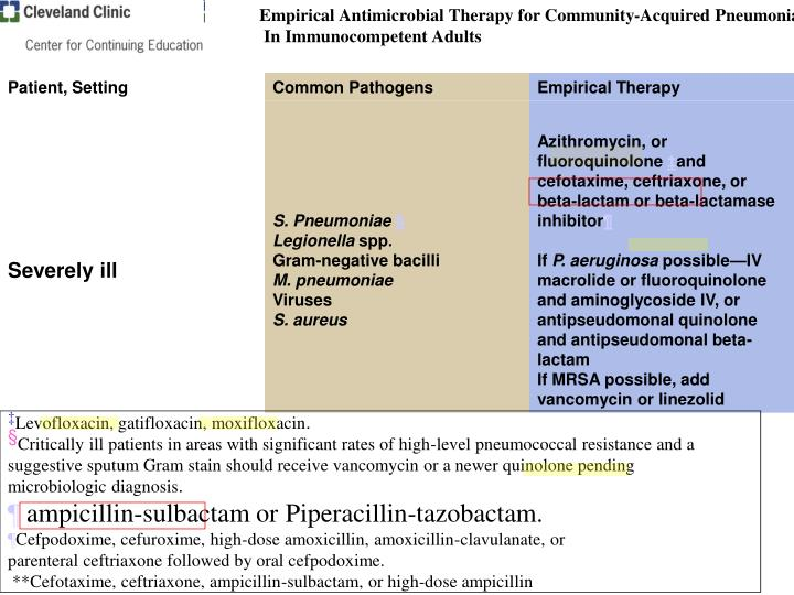 Empirical Antimicrobial Therapy for Community-Acquired Pneumonia