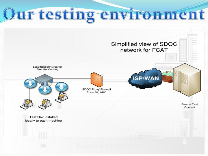 Our testing environment