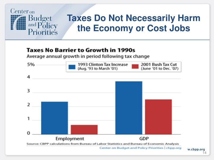 Taxes Do Not Necessarily Harm the Economy or Cost Jobs