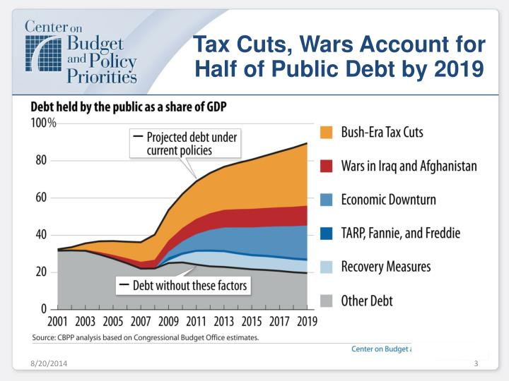 Tax Cuts, Wars Account for Half of Public Debt by 2019