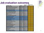 job evaluation outcomes