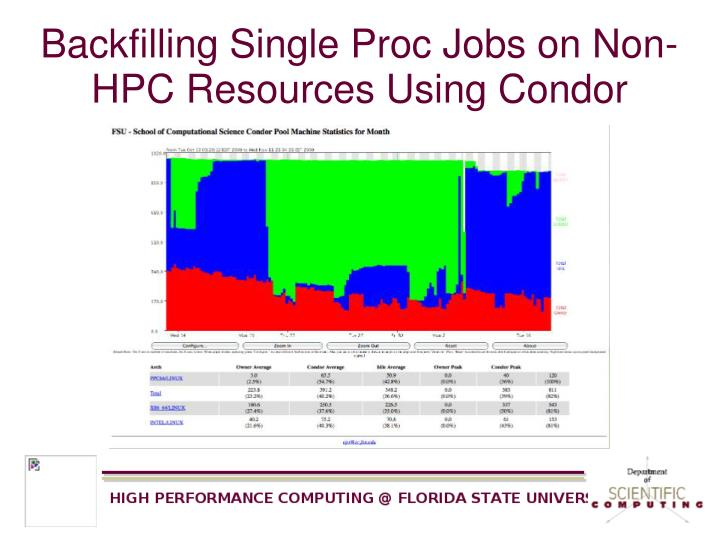 Backfilling Single Proc Jobs on Non-HPC Resources Using Condor