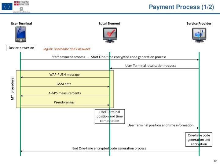 Payment Process (1/2)