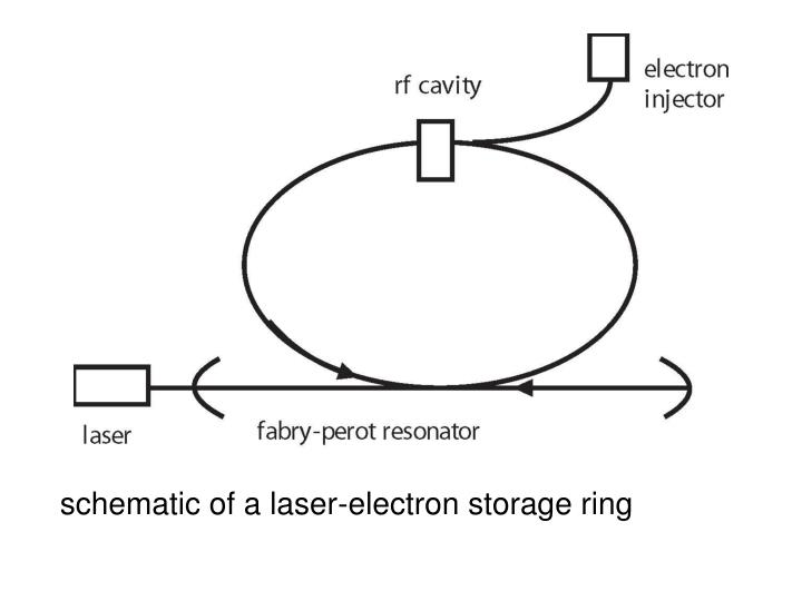 schematic of a laser-electron storage ring