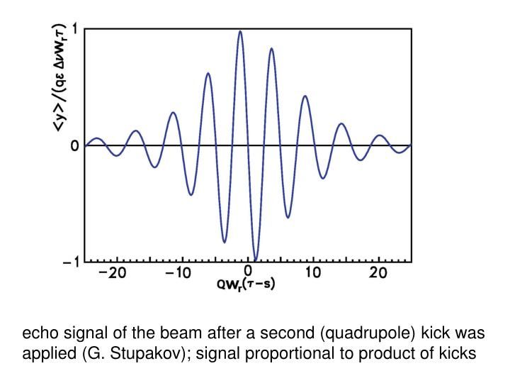 echo signal of the beam after a second (quadrupole) kick was