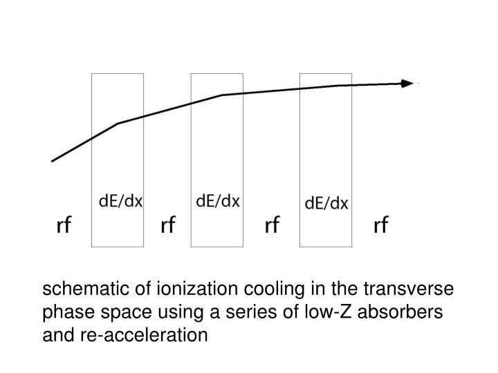 schematic of ionization cooling in the transverse
