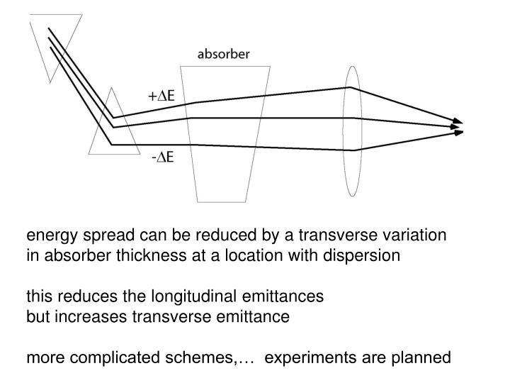 energy spread can be reduced by a transverse variation
